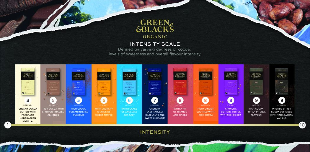 Green & Black Intensity scale